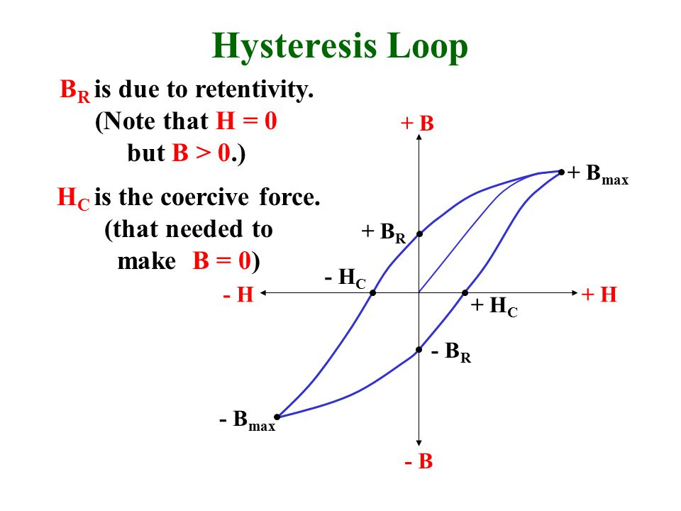 Hysteresis Loop BR is due to retentivity. (Note that H = 0