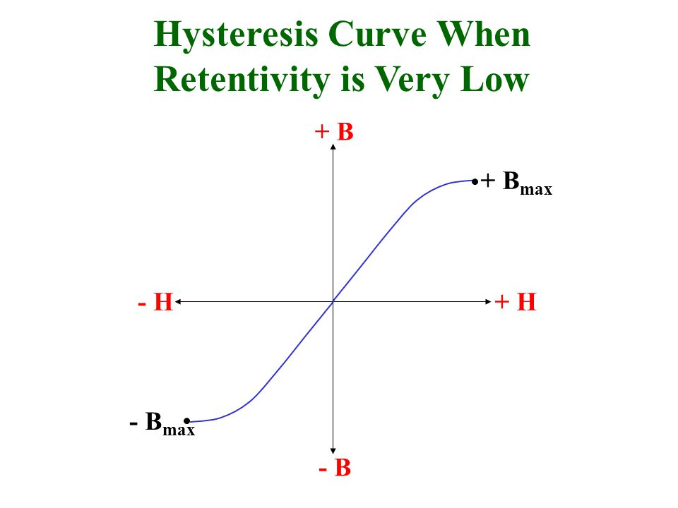 Hysteresis Curve When Retentivity is Very Low