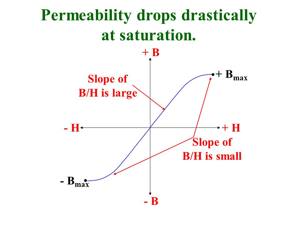 Permeability drops drastically at saturation.