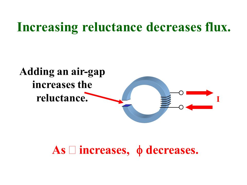Increasing reluctance decreases flux.