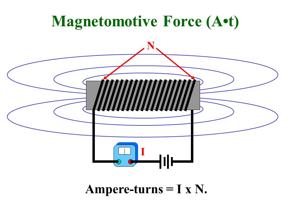 Magnetomotive Force (A•t)