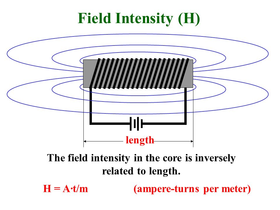 The field intensity in the core is inversely related to length.