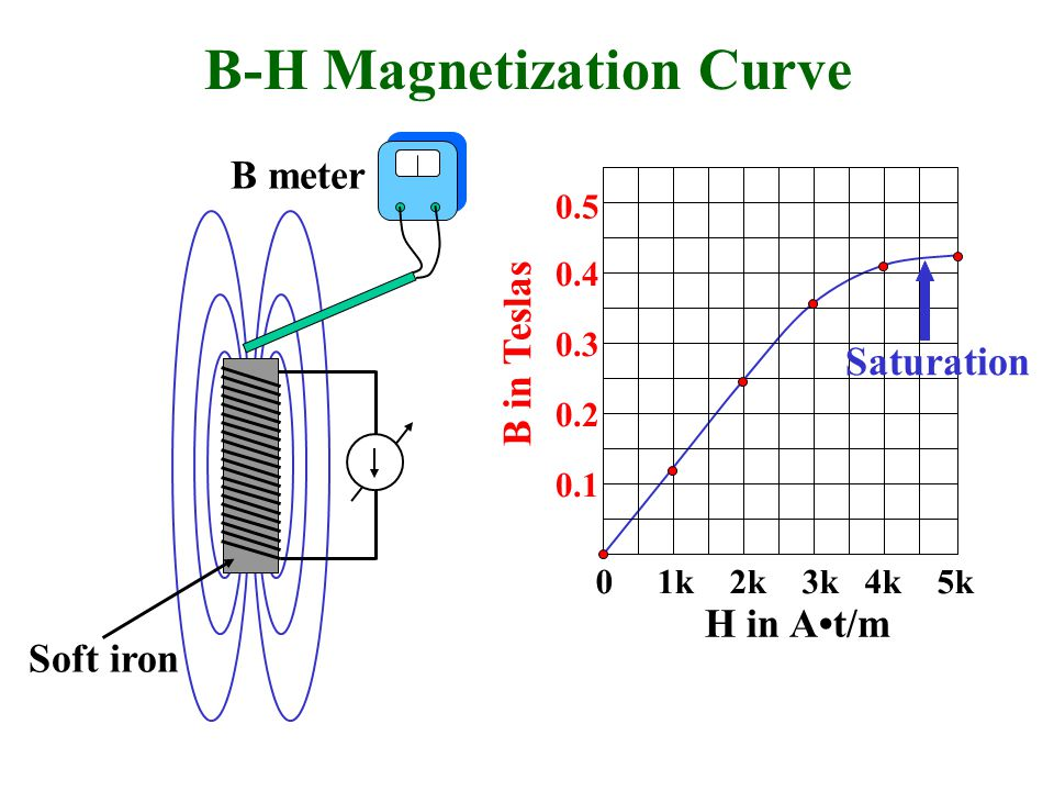 B-H Magnetization Curve