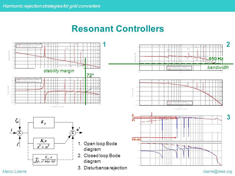 Resonant Controllers 1 2 3 650 Hz bandwidth stability margin 72°