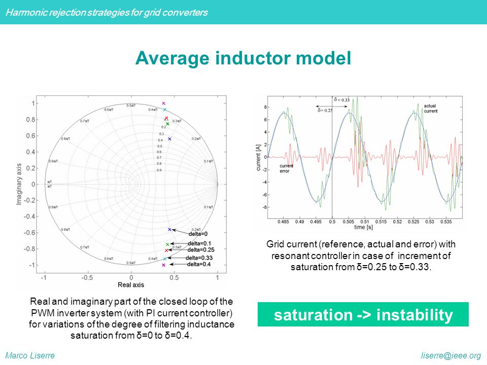 Average inductor model saturation -> instability