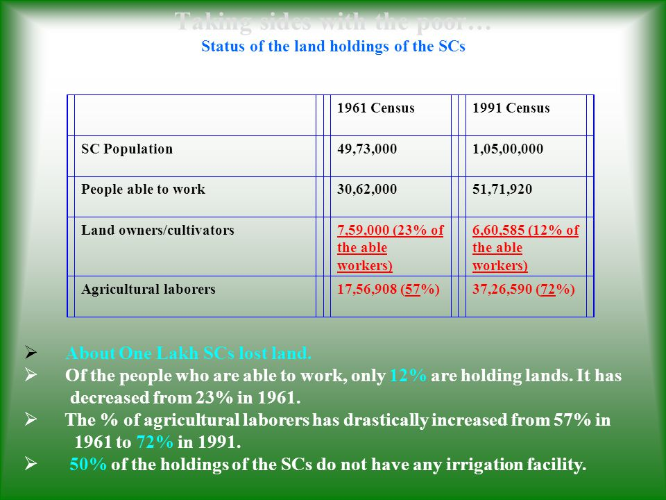 Taking sides with the poor… Status of the land holdings of the SCs