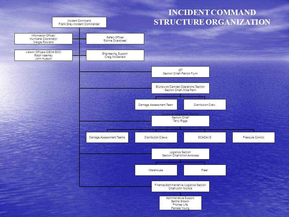 INCIDENT COMMAND STRUCTURE ORGANIZATION