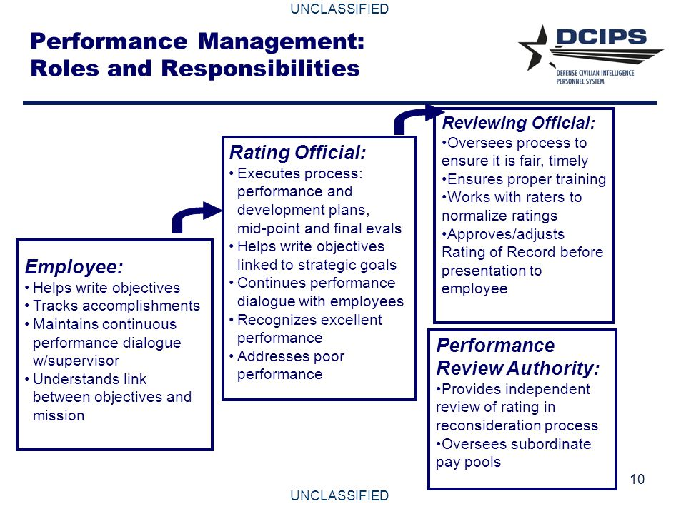 Performance Management: Roles and Responsibilities