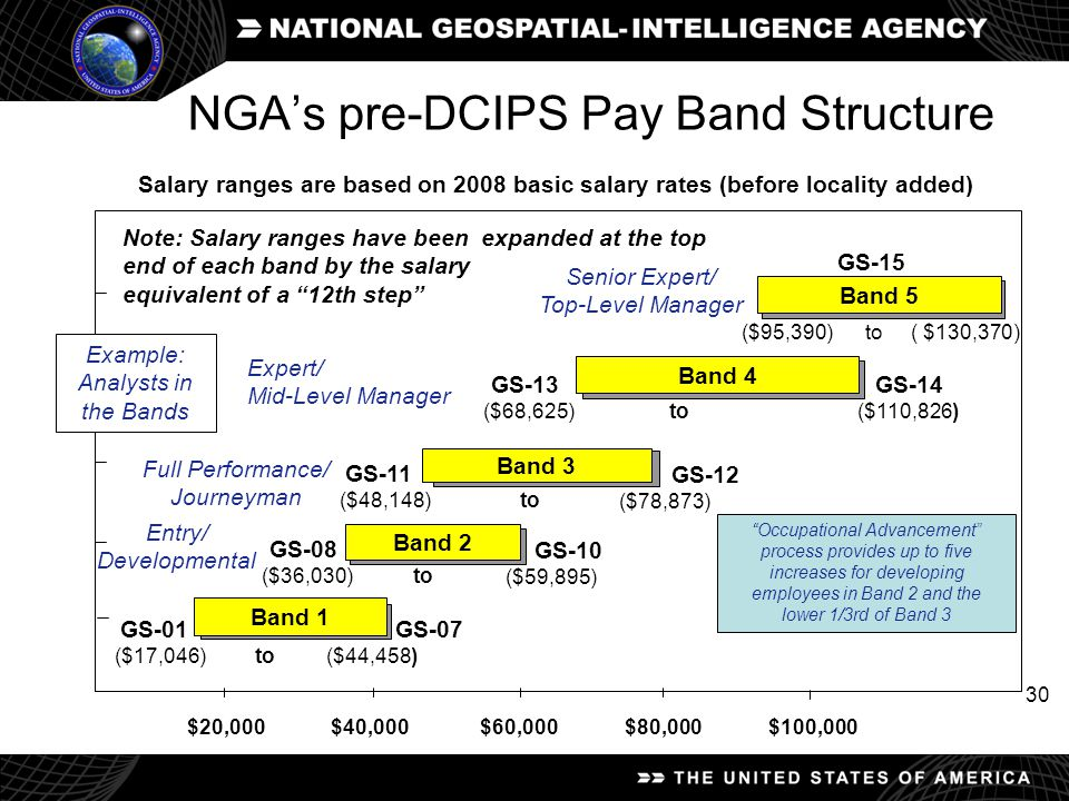 NGA's pre-DCIPS Pay Band Structure