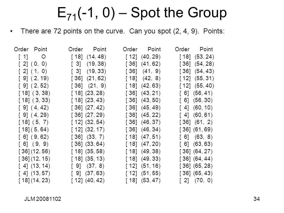 E71(-1, 0) – Spot the Group There are 72 points on the curve. Can you spot (2, 4, 9). Points: Order Point.