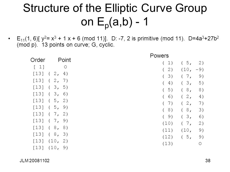 Structure of the Elliptic Curve Group on Ep(a,b) - 1