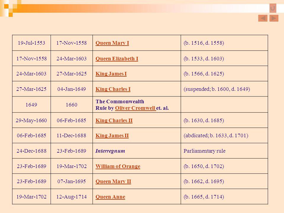 19-Jul-1553 17-Nov-1558. Queen Mary I. (b. 1516, d. 1558) 24-Mar-1603. Queen Elizabeth I. (b. 1533, d. 1603)