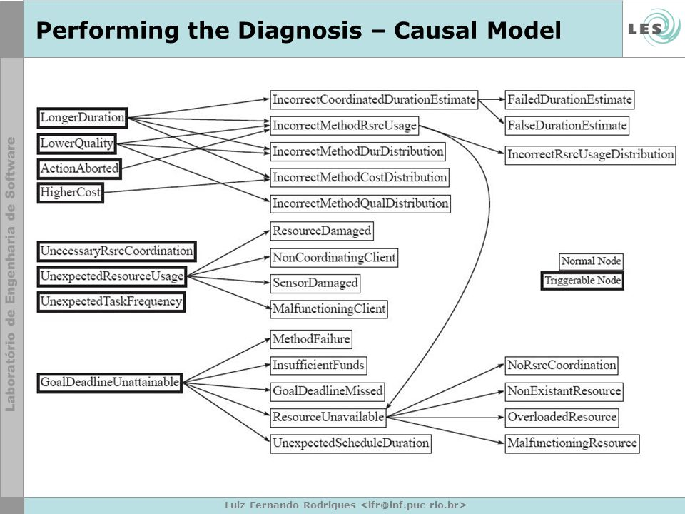 Performing the Diagnosis – Causal Model