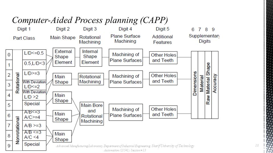 Computer-Aided Process planning (CAPP)
