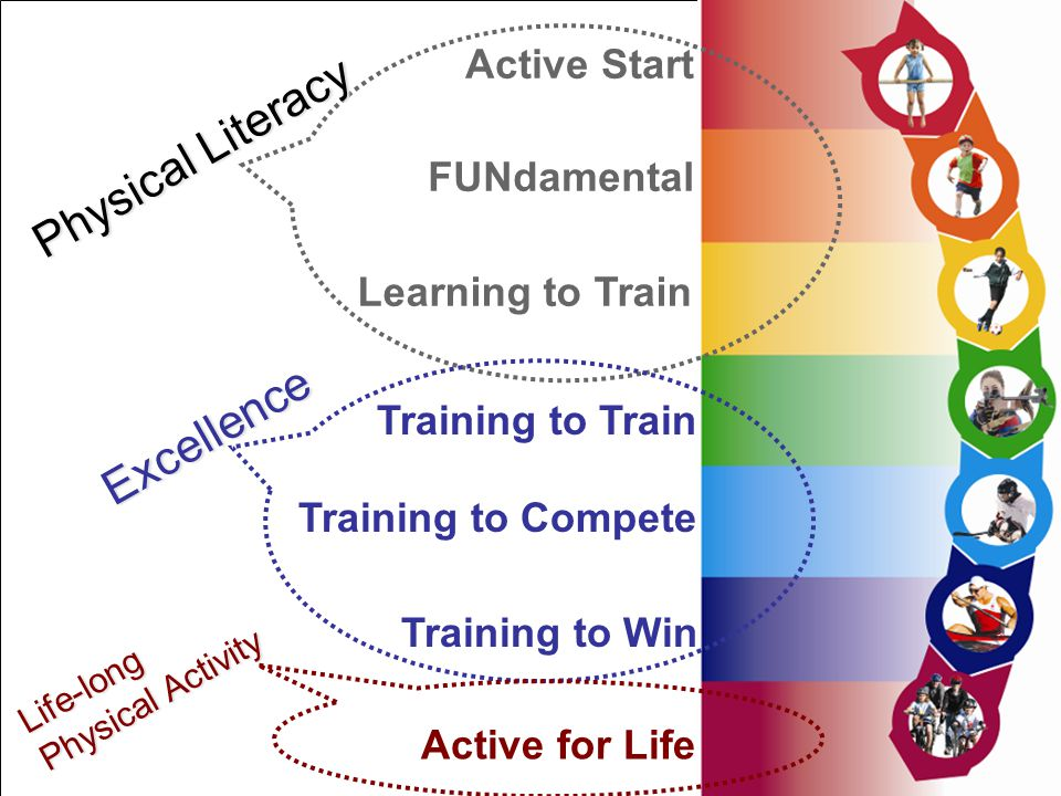 Physical Literacy Excellence Active Start FUNdamental