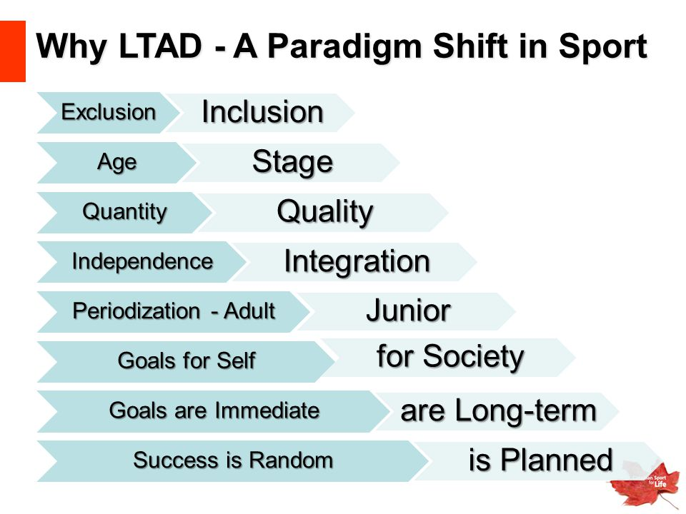 Why LTAD - A Paradigm Shift in Sport