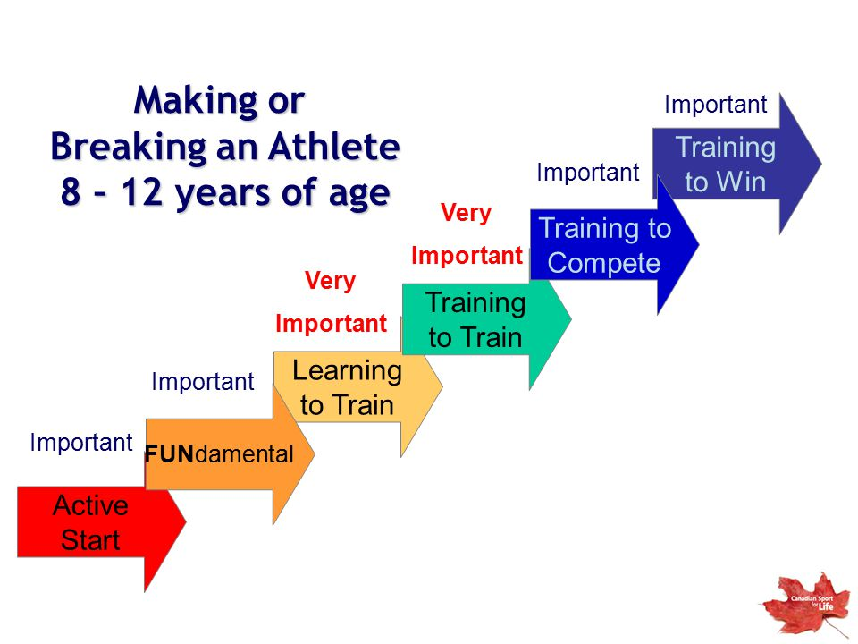 Making or Breaking an Athlete 8 – 12 years of age