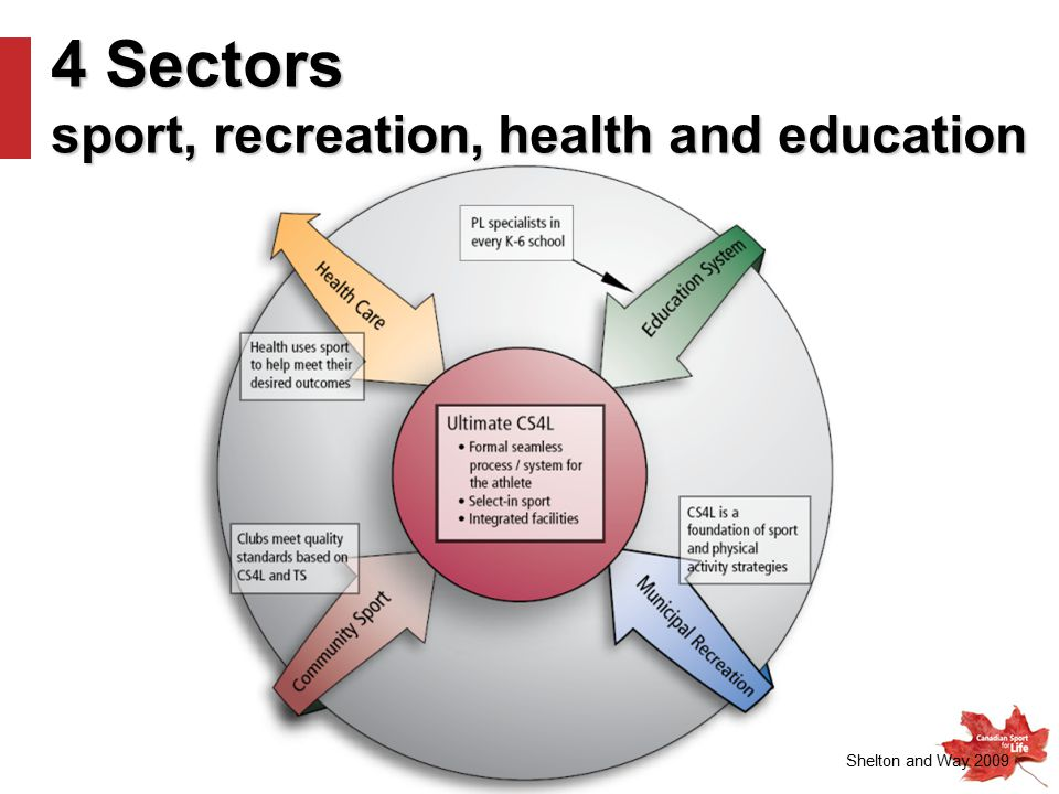 4 Sectors sport, recreation, health and education