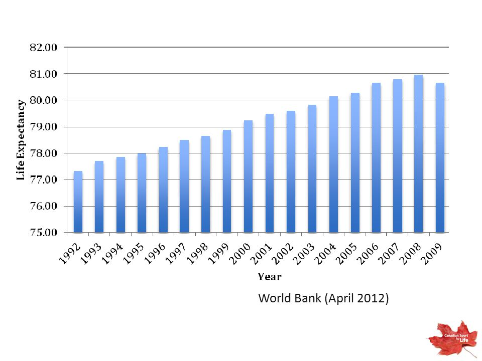 World bank data mirrors Stats Canada data and depicts for the first time (2009) in the history of Canada life expectancy has gone down……very tragic. Health care was the main reason that life expectancy had continued to go up every year but even great health care cannot overcome ever increasing inactivity disease such as type 2 diabetes.
