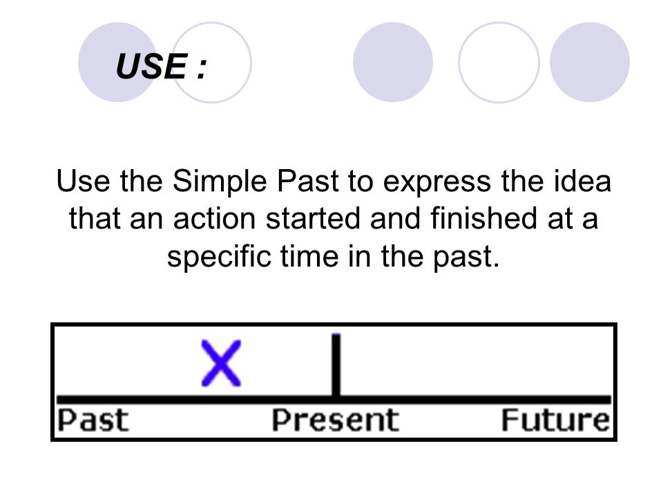 USE : Use the Simple Past to express the idea