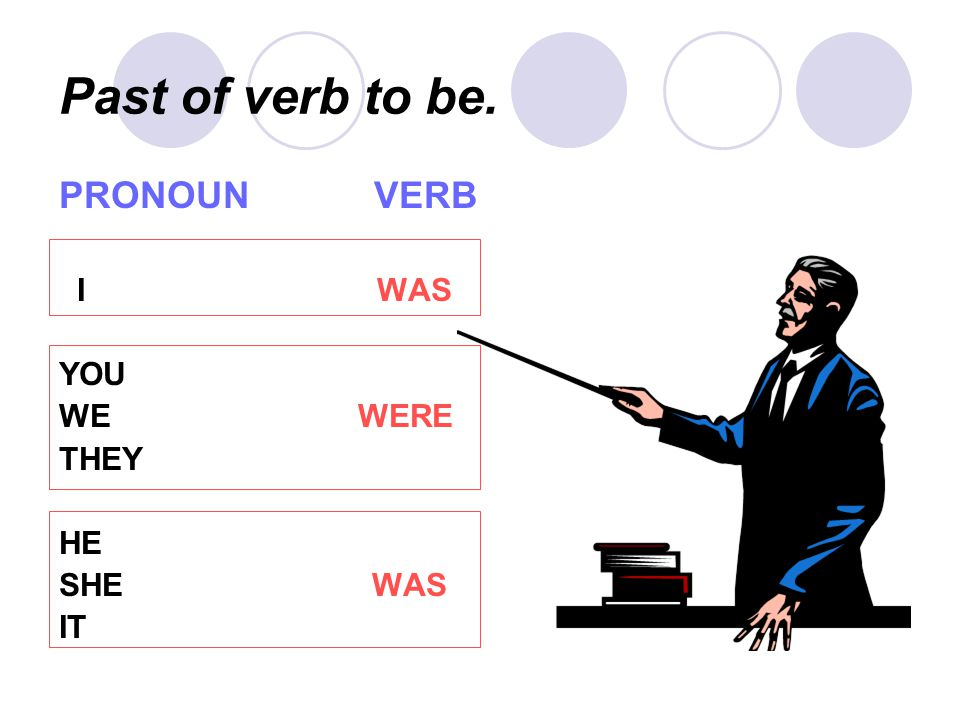 Past of verb to be. PRONOUN VERB. I WAS. YOU. WE WERE.