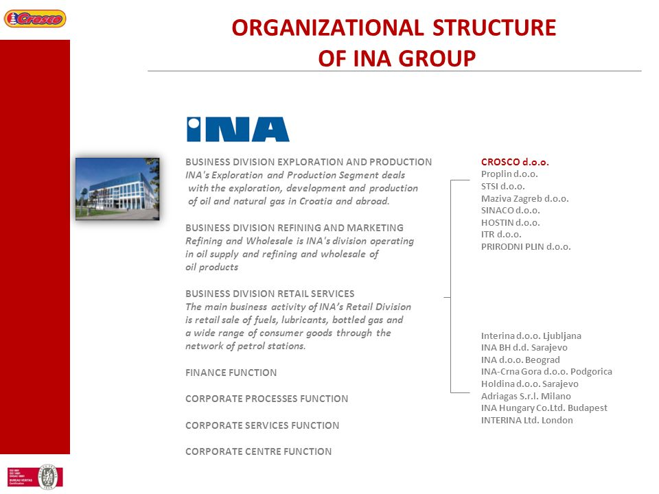 ORGANIZATIONAL STRUCTURE OF INA GROUP