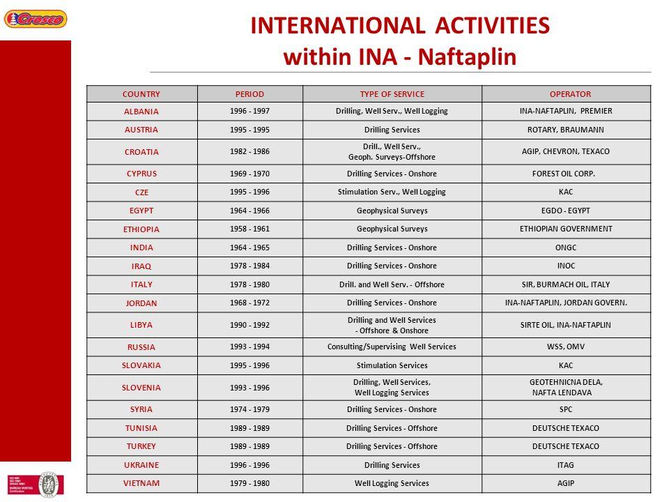 INTERNATIONAL ACTIVITIES within INA - Naftaplin