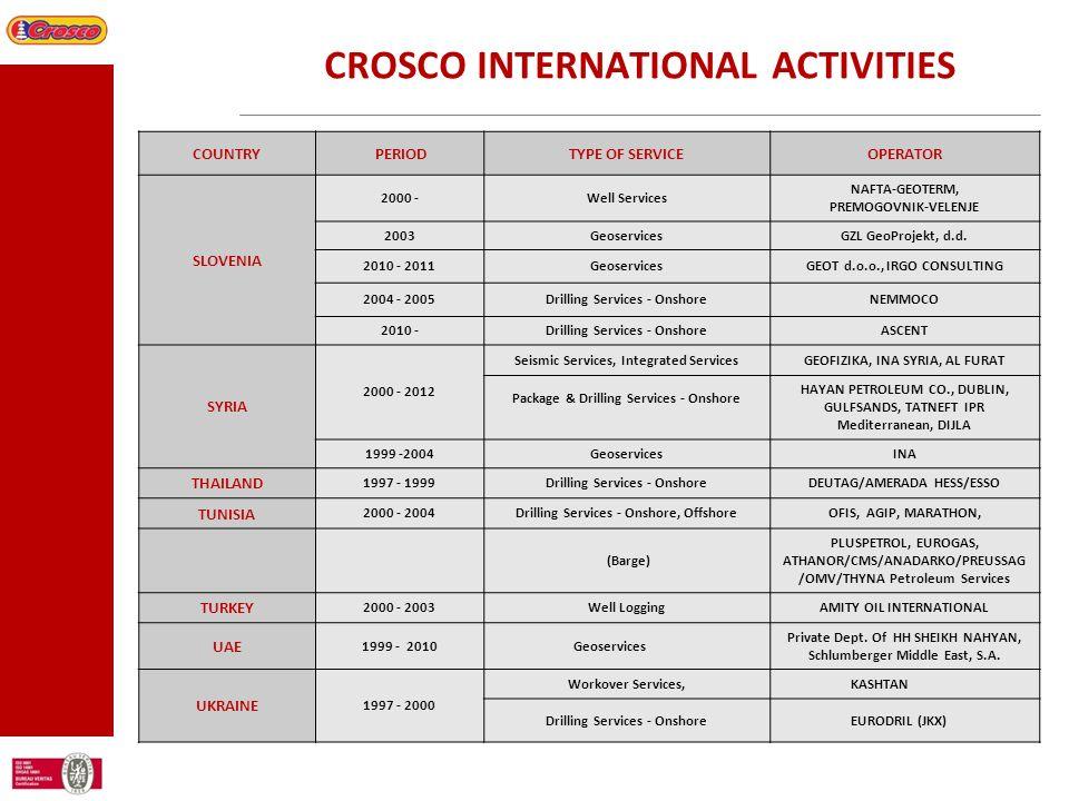 CROSCO INTERNATIONAL ACTIVITIES
