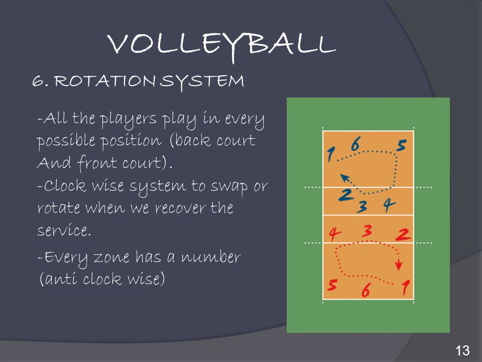 VOLLEYBALL 6. ROTATION SYSTEM -All the players play in every