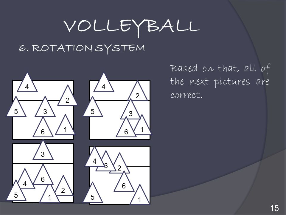 VOLLEYBALL 6. ROTATION SYSTEM