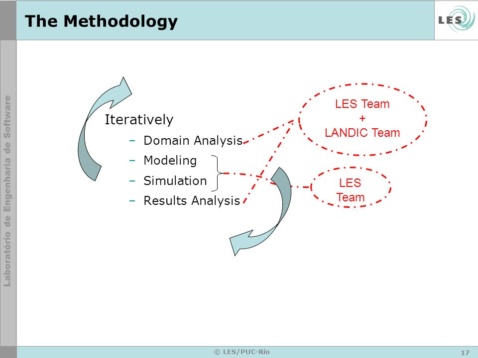 The Methodology Iteratively LES Team + LANDIC Team Domain Analysis