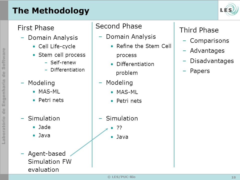The Methodology First Phase Second Phase Third Phase Domain Analysis