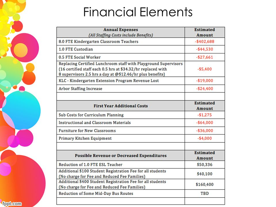 Financial Elements