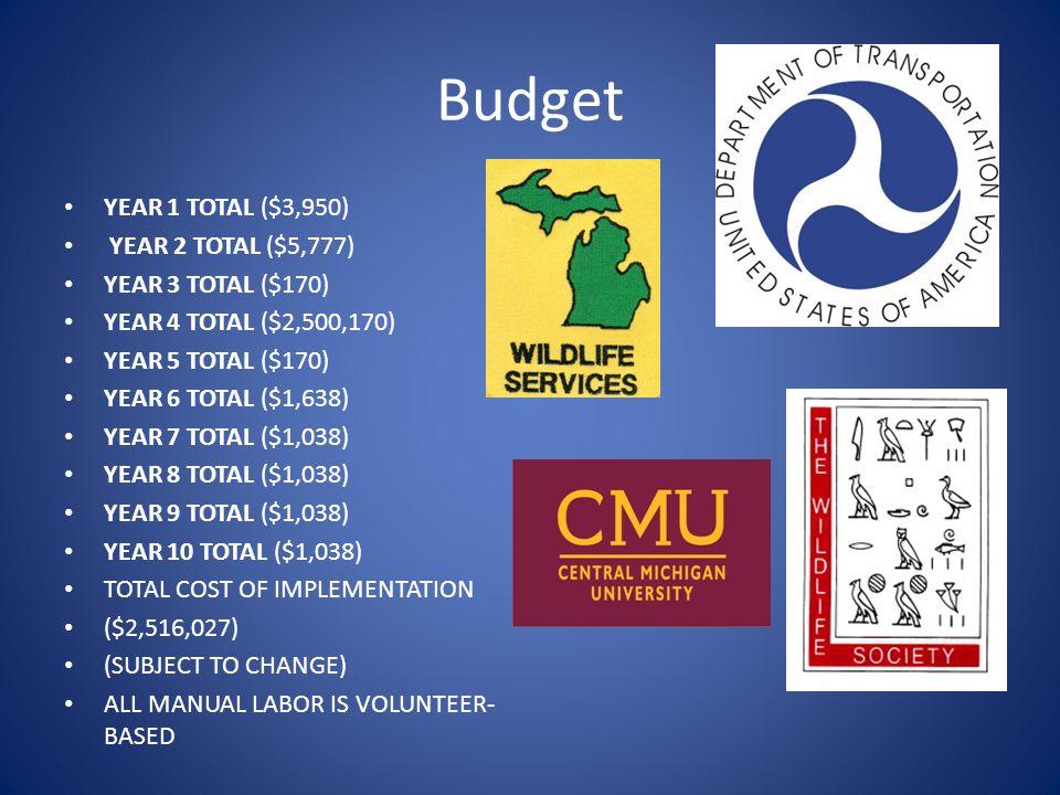 Budget YEAR 1 TOTAL ($3,950) YEAR 2 TOTAL ($5,777) YEAR 3 TOTAL ($170)