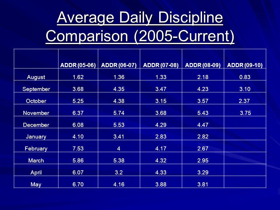Average Daily Discipline Comparison (2005-Current)