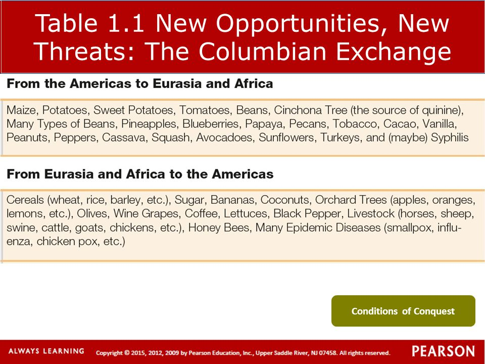 Table 1.1 New Opportunities, New Threats: The Columbian Exchange