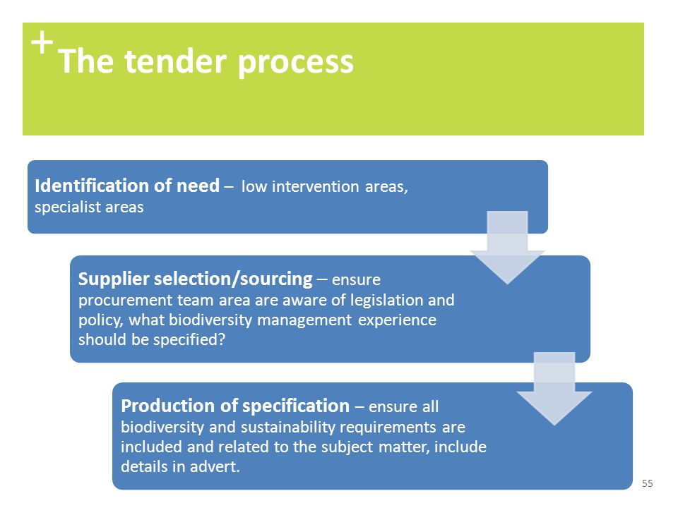 + The tender process. Identification of need – low intervention areas, specialist areas.