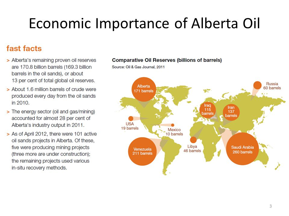 Economic Importance of Alberta Oil