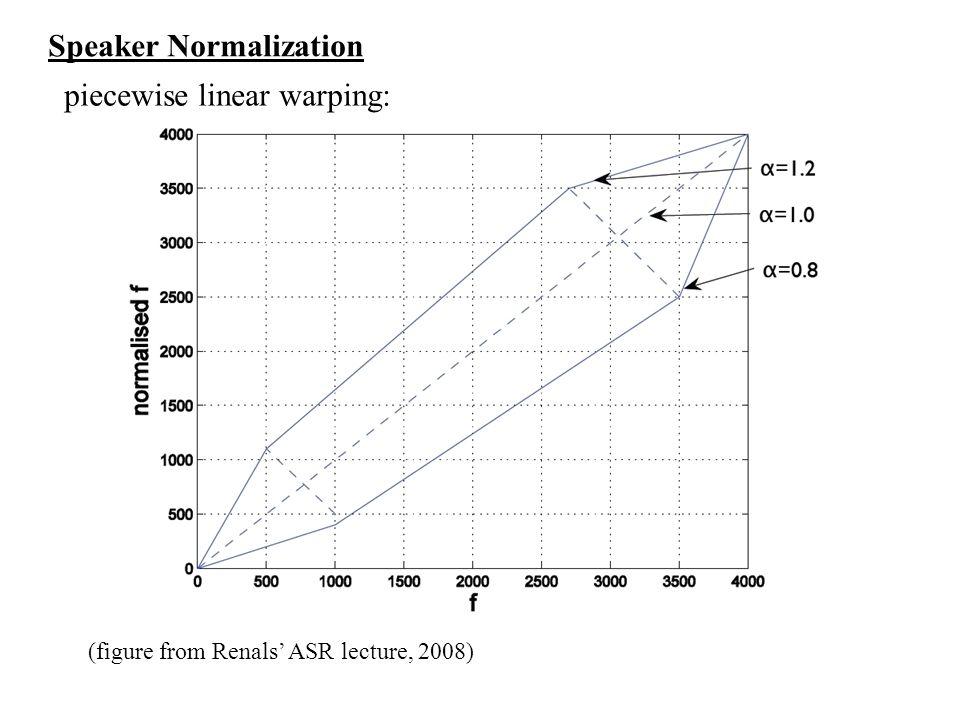 Speaker Normalization