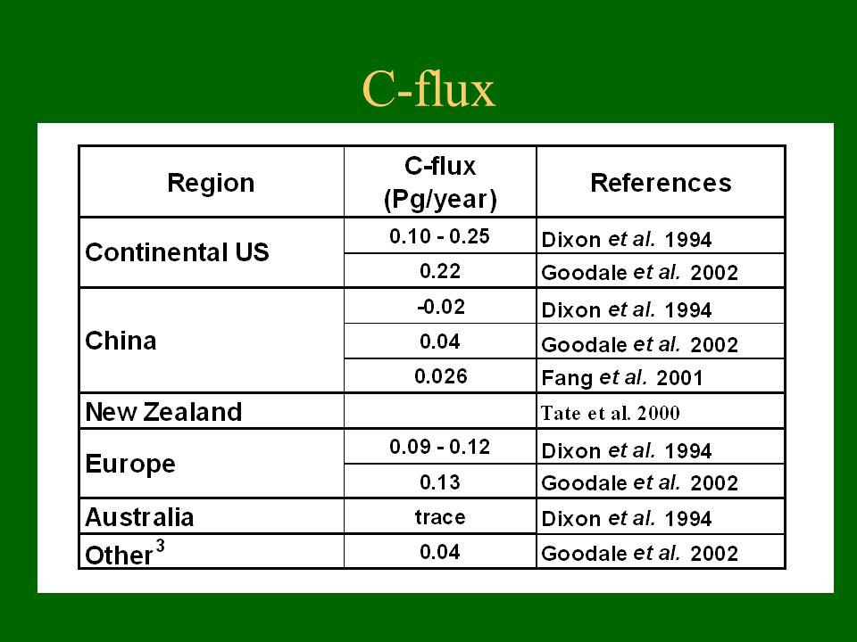 C-flux