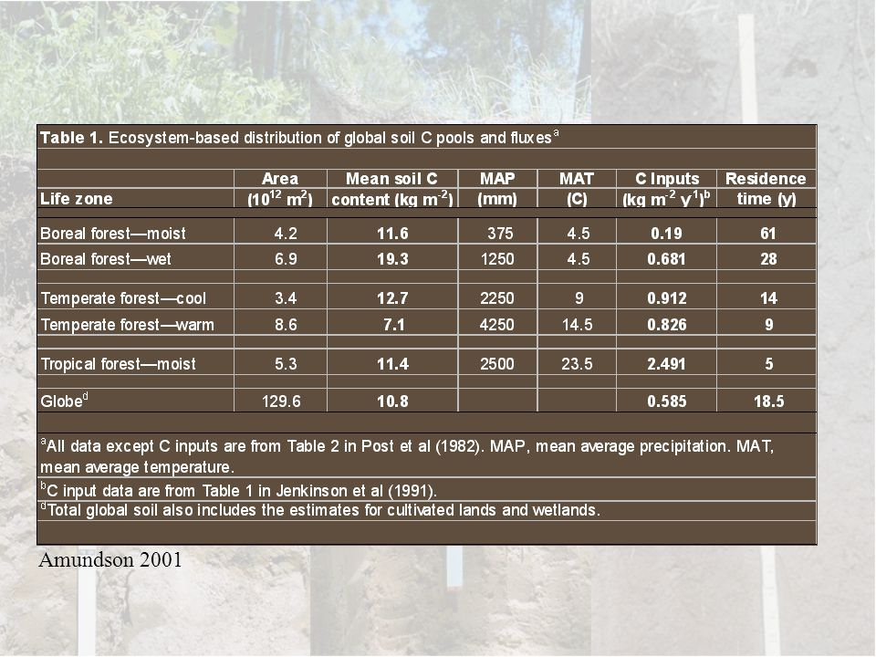 Here's some summary data on soil C storage