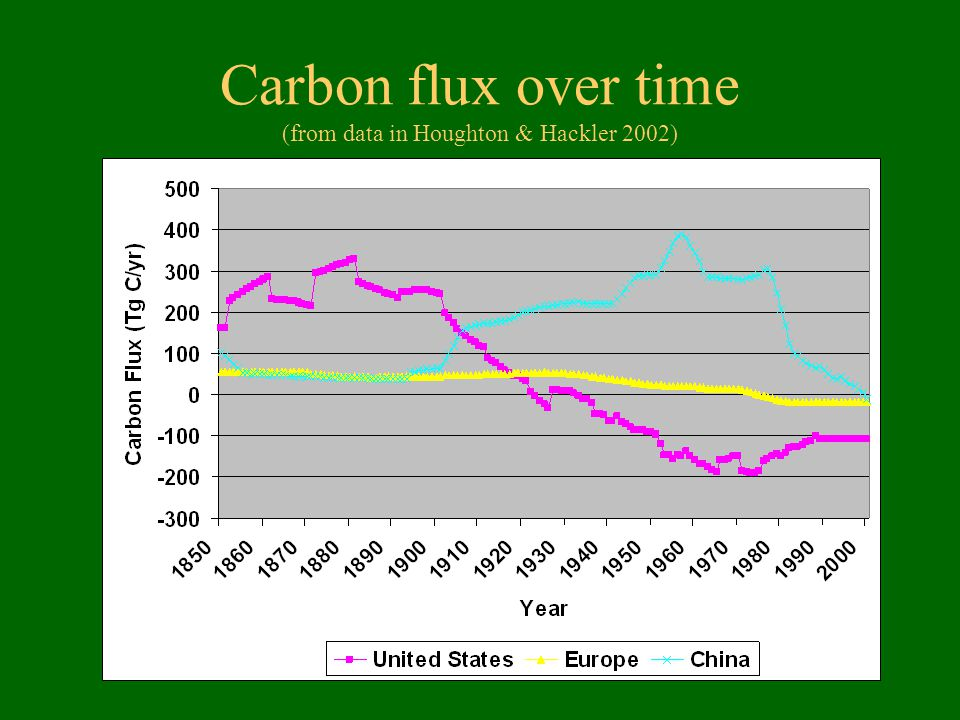 Carbon flux over time (from data in Houghton & Hackler 2002)