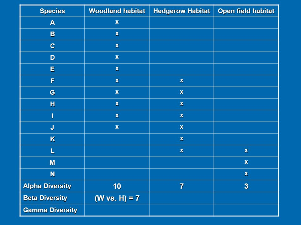 10 7 3 (W vs. H) = 7 Species Woodland habitat Hedgerow Habitat