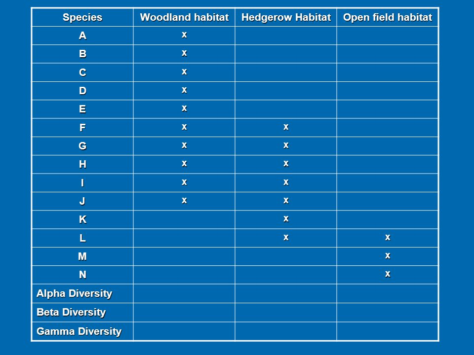 Species Woodland habitat Hedgerow Habitat Open field habitat A B C D E