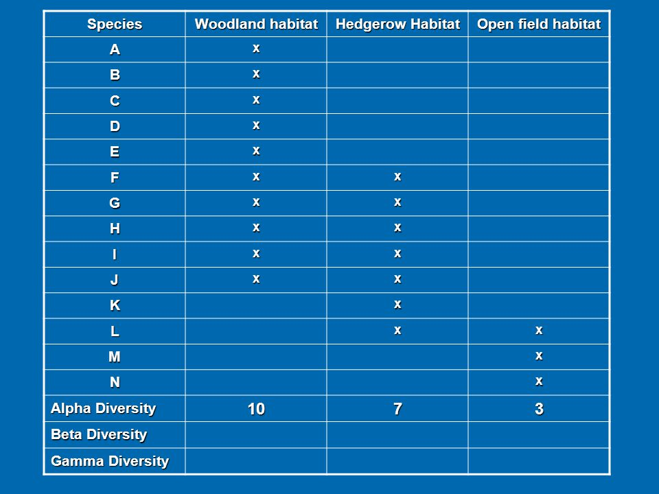 10 7 3 Species Woodland habitat Hedgerow Habitat Open field habitat A