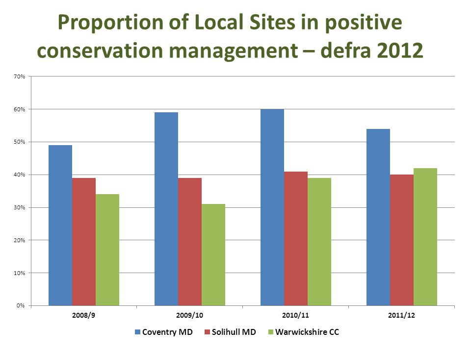 Proportion of Local Sites in positive conservation management – defra 2012