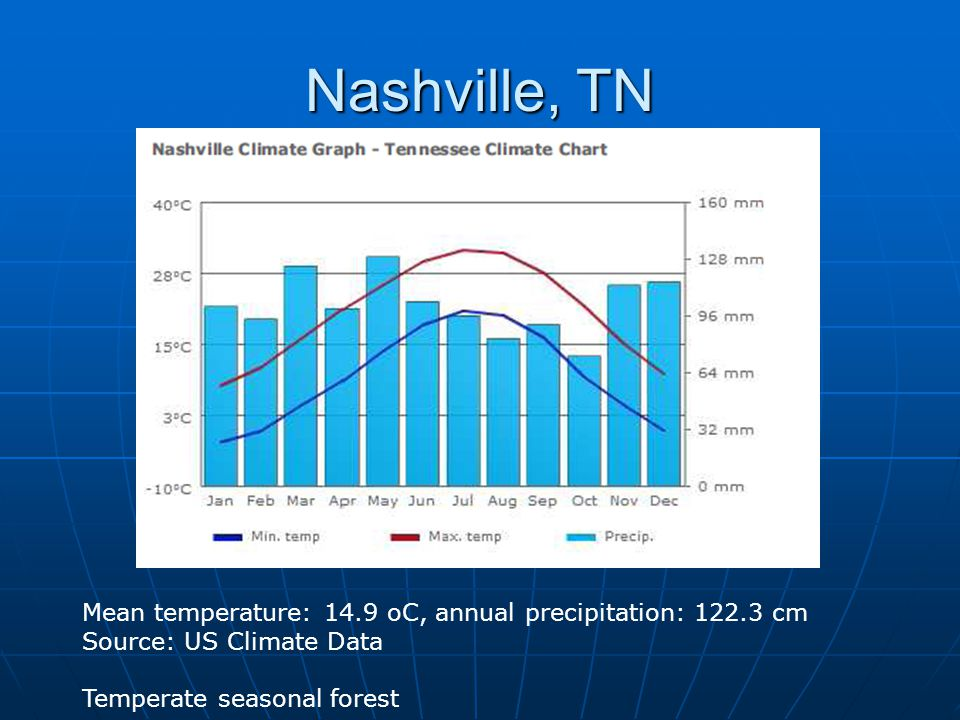 4/11/2017 Nashville, TN. Mean temperature: 14.9 oC, annual precipitation: 122.3 cm. Source: US Climate Data.