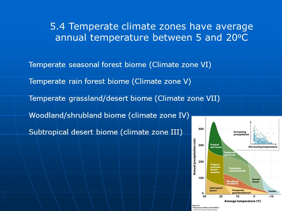 4/11/2017 5.4 Temperate climate zones have average annual temperature between 5 and 20oC. Temperate seasonal forest biome (Climate zone VI)