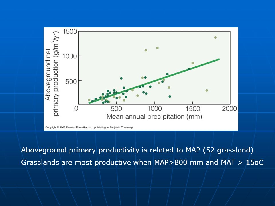 Aboveground primary productivity is related to MAP (52 grassland)