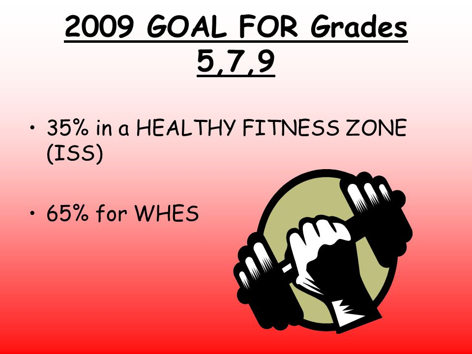 2009 GOAL FOR Grades 5,7,9 35% in a HEALTHY FITNESS ZONE (ISS)
